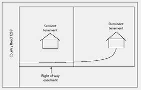 Property Line Easement Law